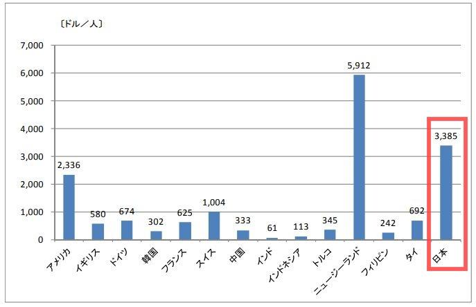 日本と諸外国の災害比較