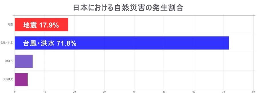 日本 自然災害 割合